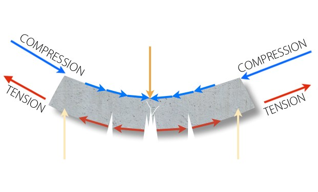 Compression strength pushes material while tension pulls material apart when deflecting under load.